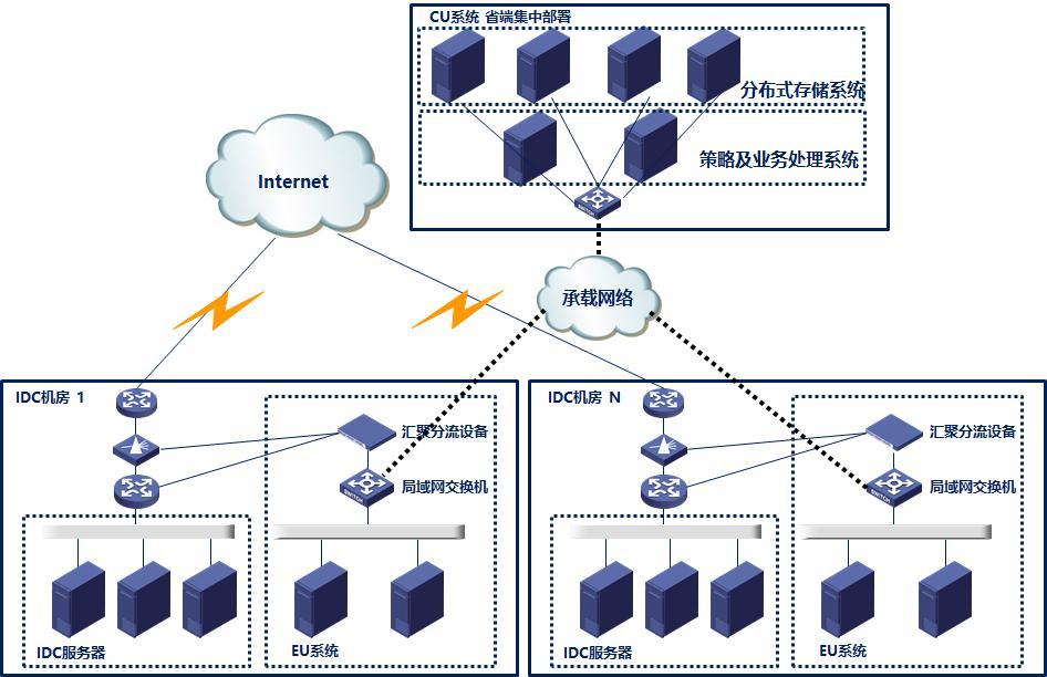 某省电信IDCISP系统部署方案.jpg