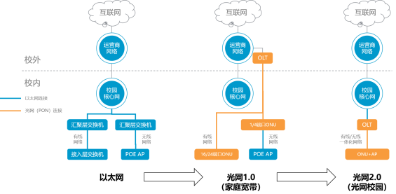 必威官网手机版光网2.0在传统光网1.0方案的基础之上进行了技术迭代