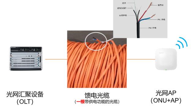 乐投体育网址光网方案中采用能馈电的光纤